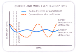Daikin Air Conditioner Inverter Graph